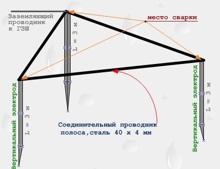 Как правильно сделать контур заземления на даче