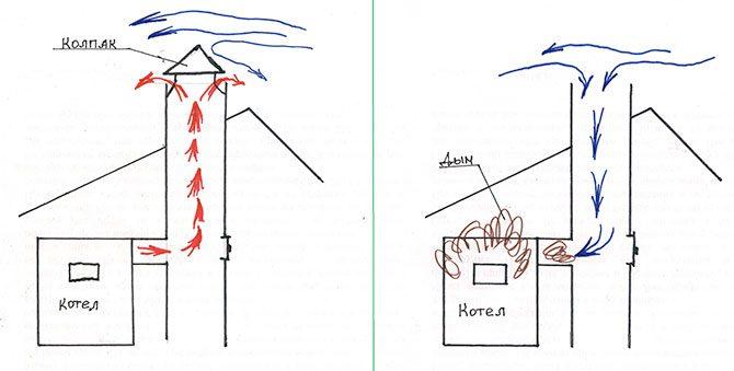 Нормальная тяга - - Обратная тяга