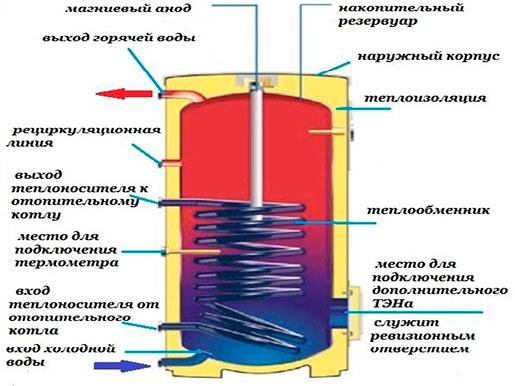 Как сделать теплообменник для бойле печь уралочка 20 теплообменник 2010
