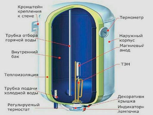 80 водонагревателя if эксплуатации инструкция thermex h по