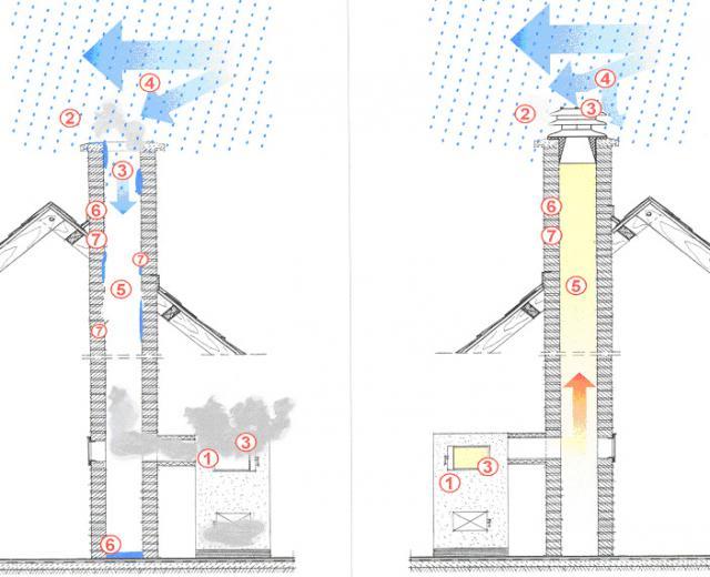 Сильный дым из дымохода труба азбестовая на дымоход